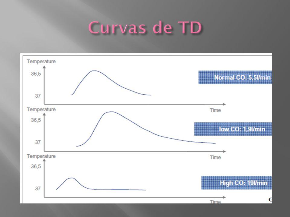Curvas de TD