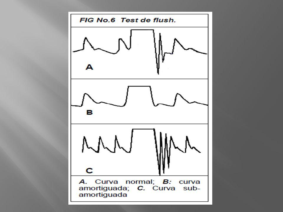 Para evitar lecturas erróneas se debe calibrar el sistema teniendo como punto cero el nivel de la aurícula derecha y realizar periódicamente la prueba de la onda cuadrada con lo que se detecta sobreamortiguamiento o subamortiguamiento.