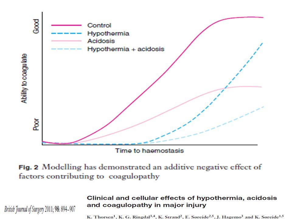 La coagulopatia se empeora con la hipotermia y la acidosis, dos variables en las cuales podemos intervenir