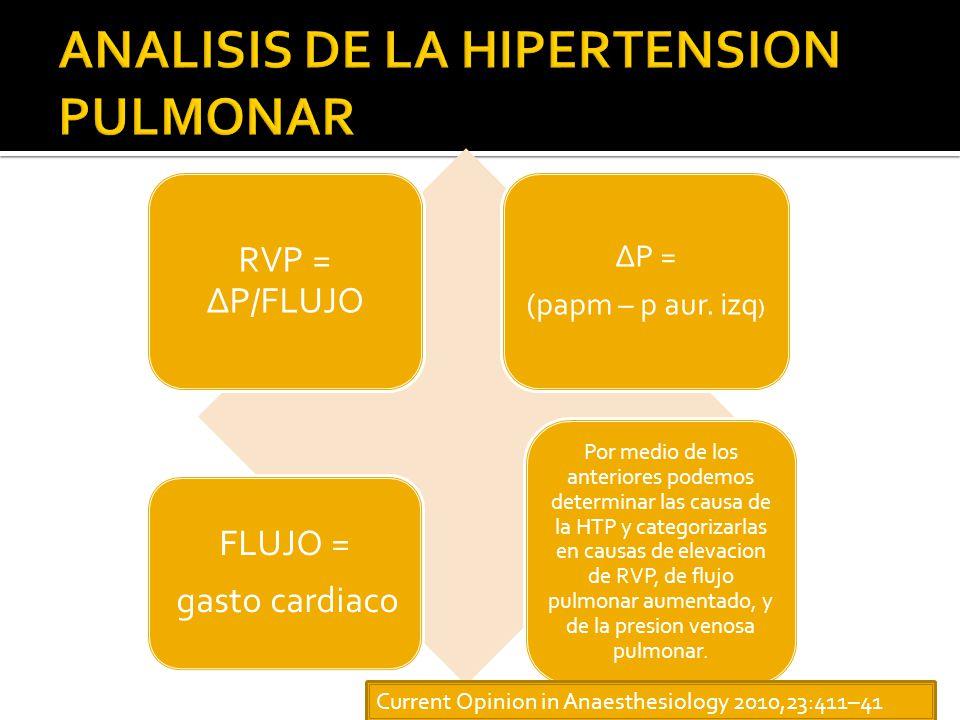 ANALISIS DE LA HIPERTENSION PULMONAR