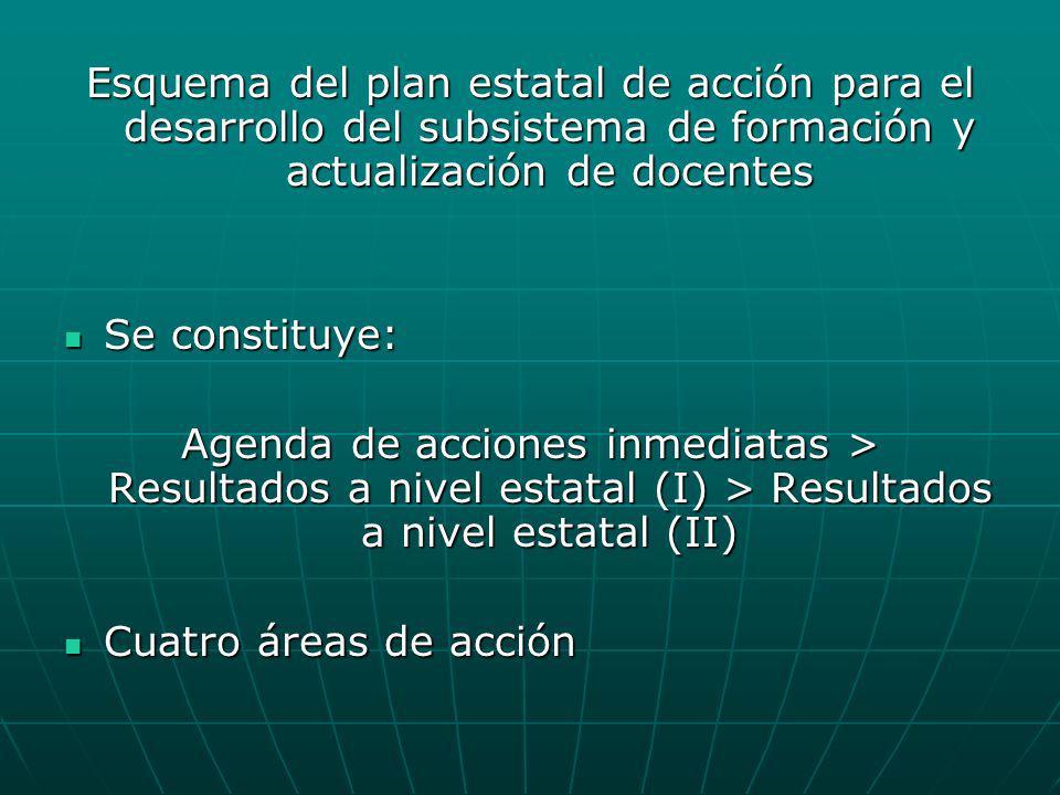 Esquema del plan estatal de acción para el desarrollo del subsistema de formación y actualización de docentes