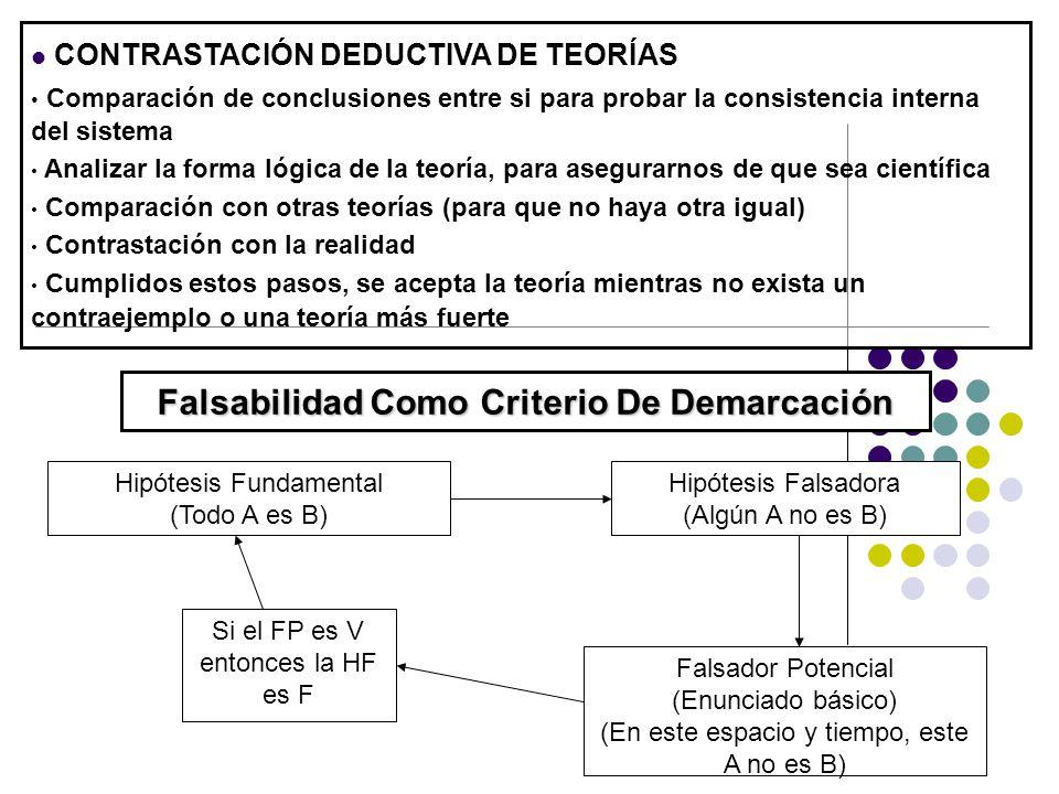 Falsabilidad Como Criterio De Demarcación