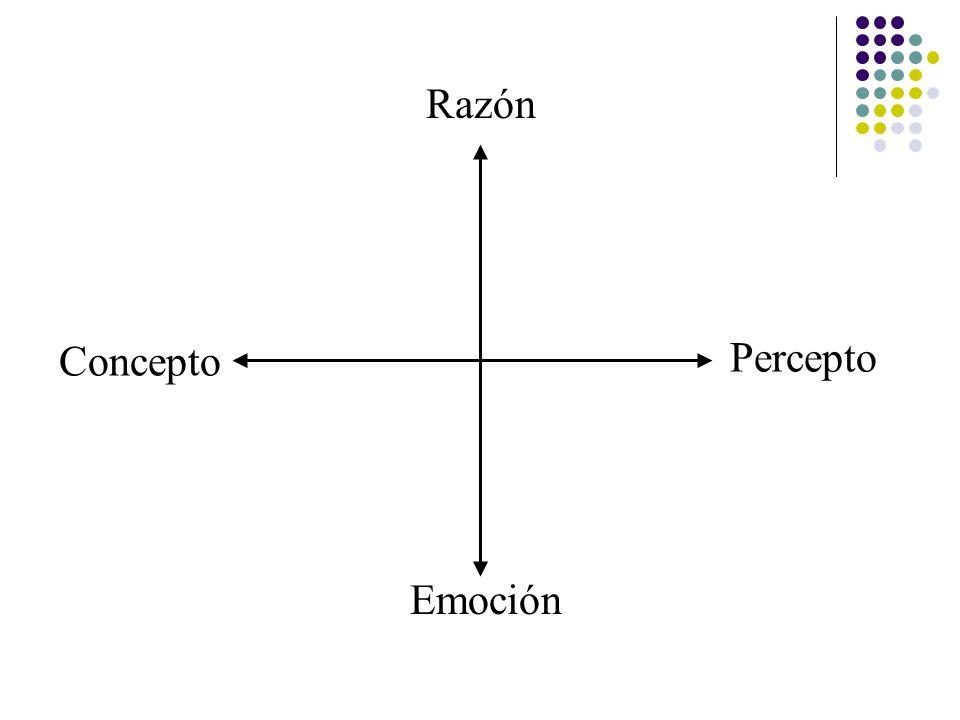Razón Concepto Percepto Emoción