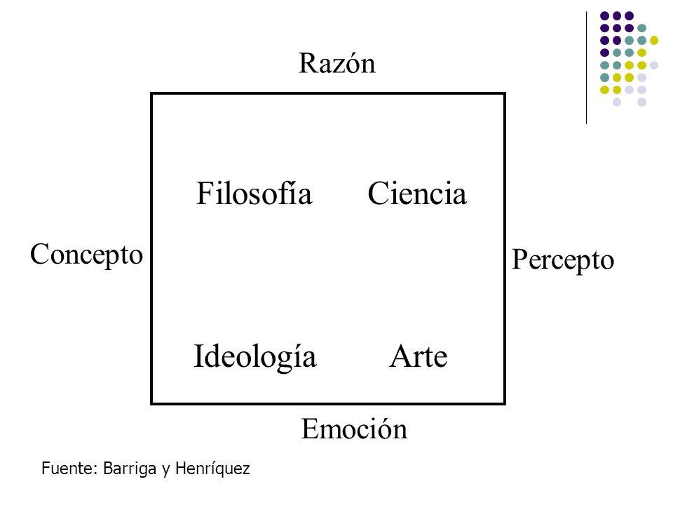 Filosofía Ciencia Ideología Arte Razón Concepto Percepto Emoción