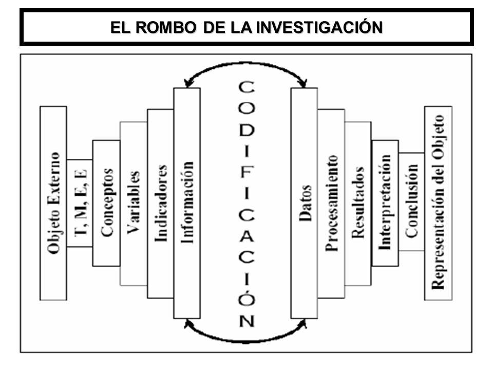 EL ROMBO DE LA INVESTIGACIÓN