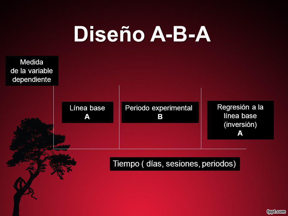 Diseño A-B-A Tiempo ( días, sesiones, periodos) Medida