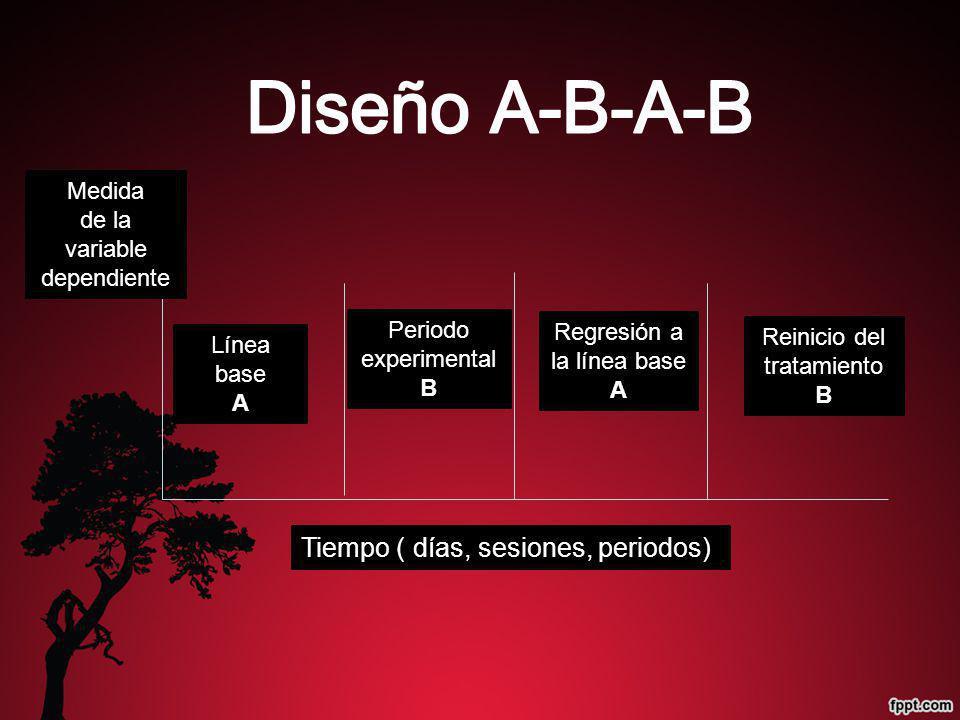 Diseño A-B-A-B Tiempo ( días, sesiones, periodos) Medida de la