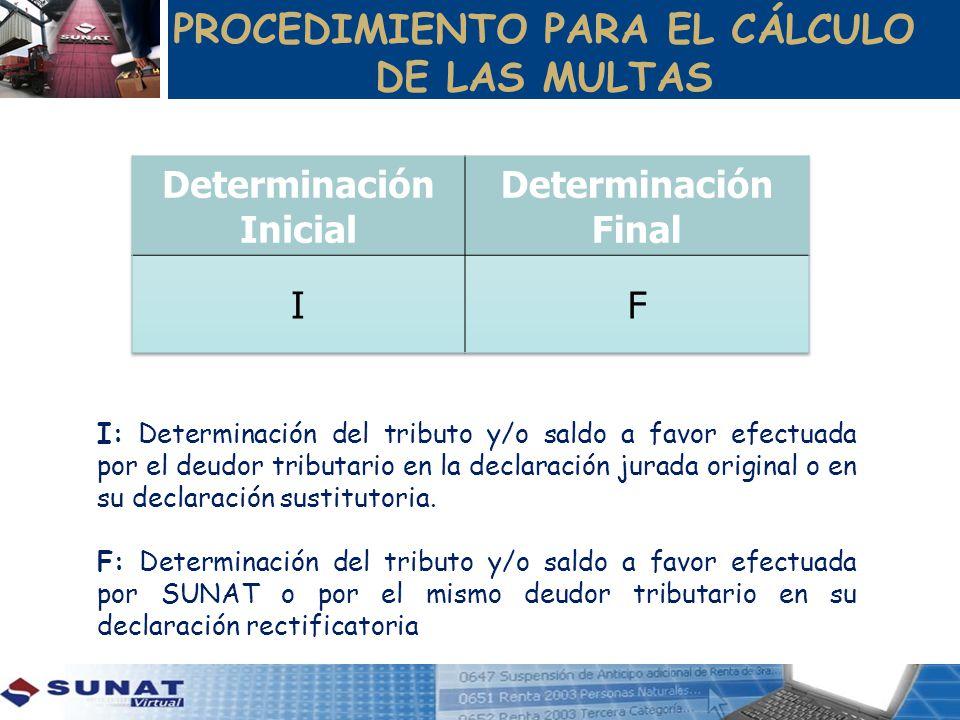 PROCEDIMIENTO PARA EL CÁLCULO DE LAS MULTAS Determinación Inicial