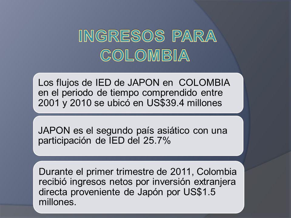 INGRESOS PARA COLOMBIA