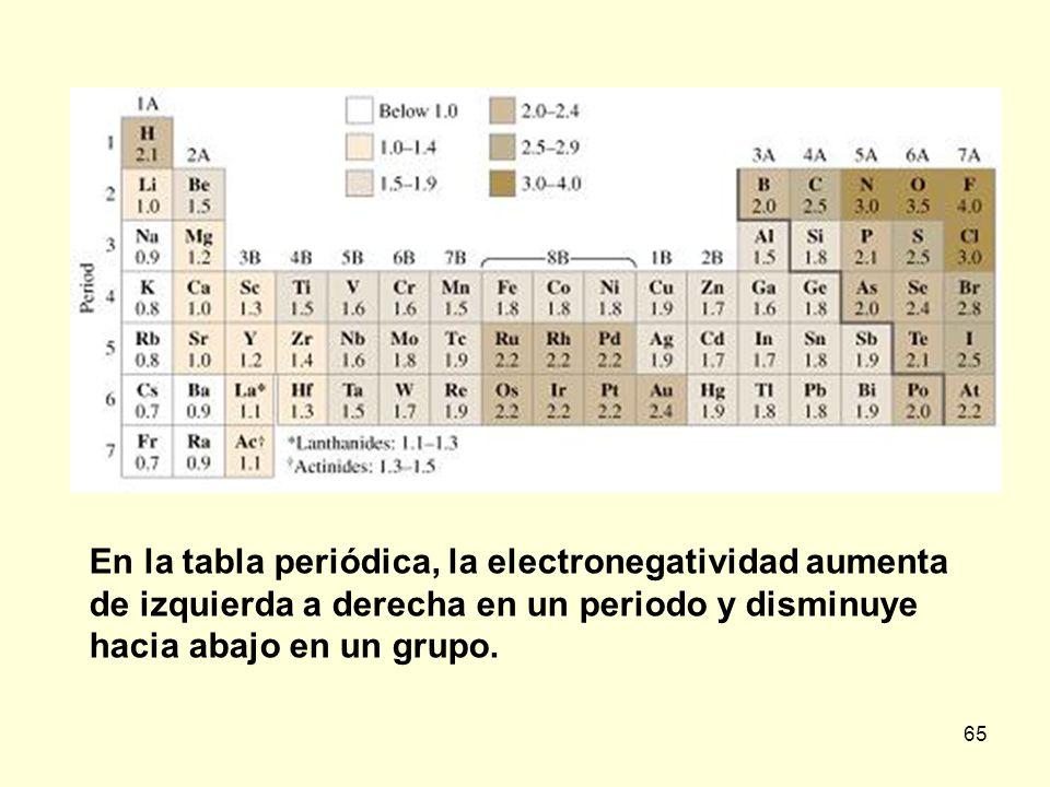 Qumica general unidad iii distribucin de electrones en los 65 en la tabla peridica la electronegatividad aumenta de izquierda a derecha en un periodo y disminuye hacia abajo en un grupo urtaz Image collections