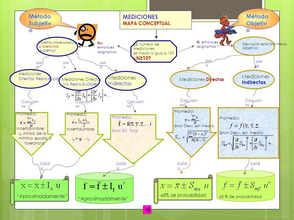 Método Subjetivo Método Objetivo MEDICIONES MAPA CONCEPTUAL ¿N≥10