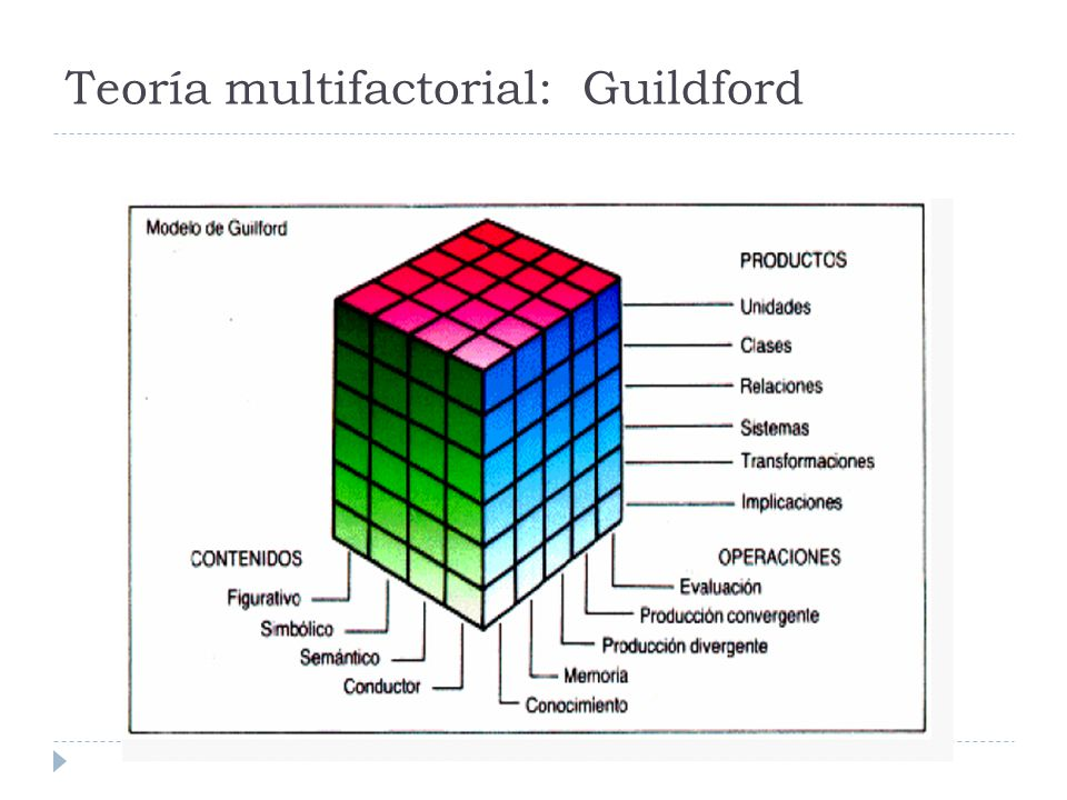 Teoría multifactorial: Guildford
