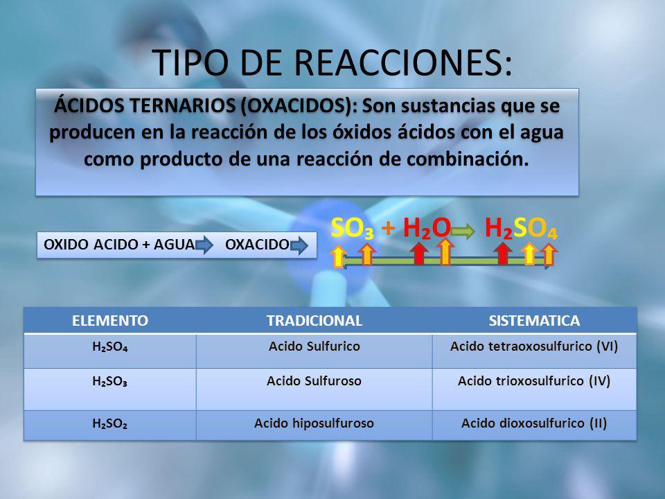 TIPO DE REACCIONES: SO₃ + H₂O H₂SO₄