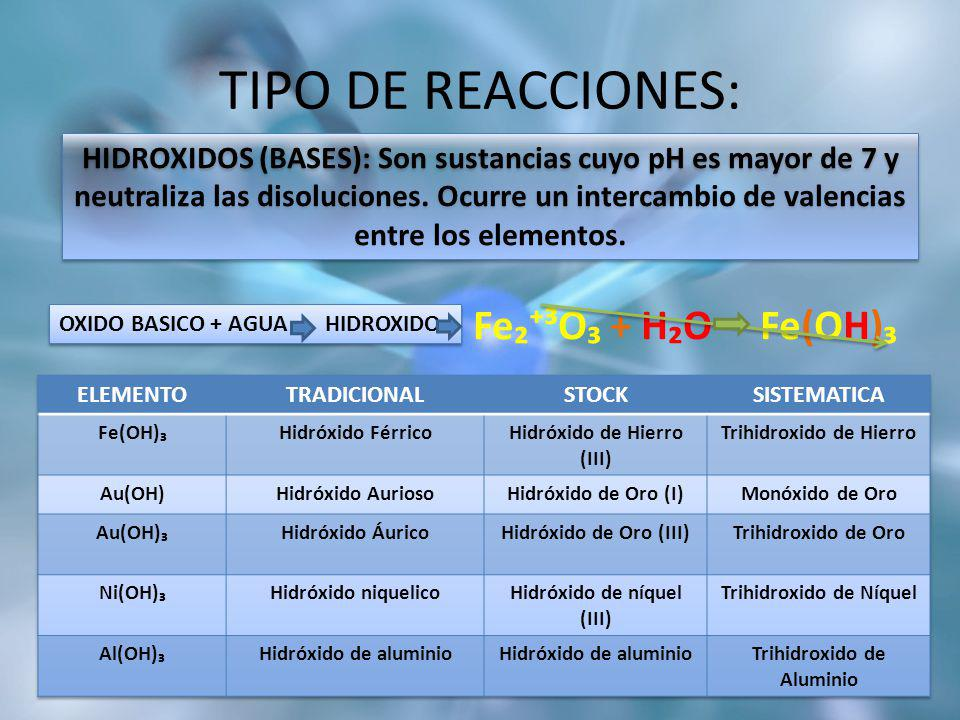 TIPO DE REACCIONES: Fe₂⁺³O₃ + H₂O Fe(OH)₃