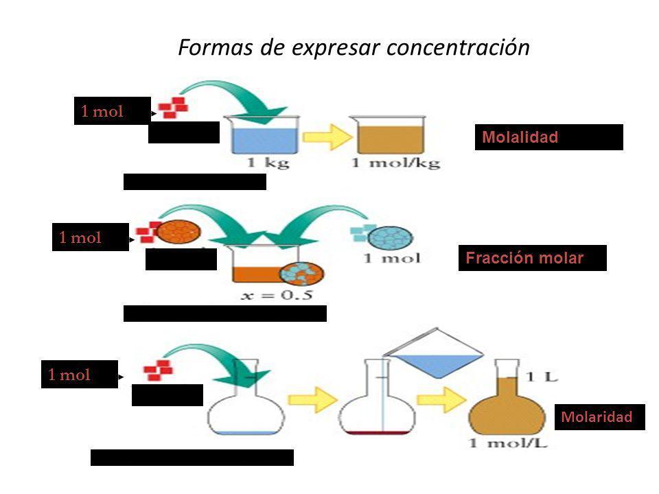 Formas de expresar concentración
