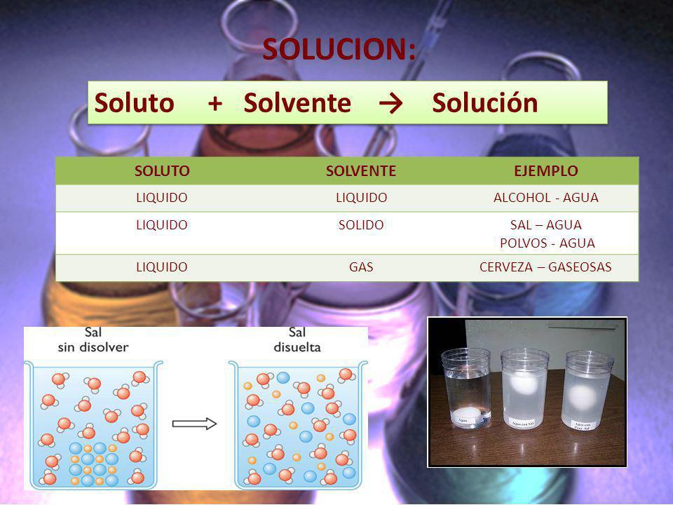 SOLUCION: Soluto + Solvente → Solución SOLUTO SOLVENTE EJEMPLO LIQUIDO