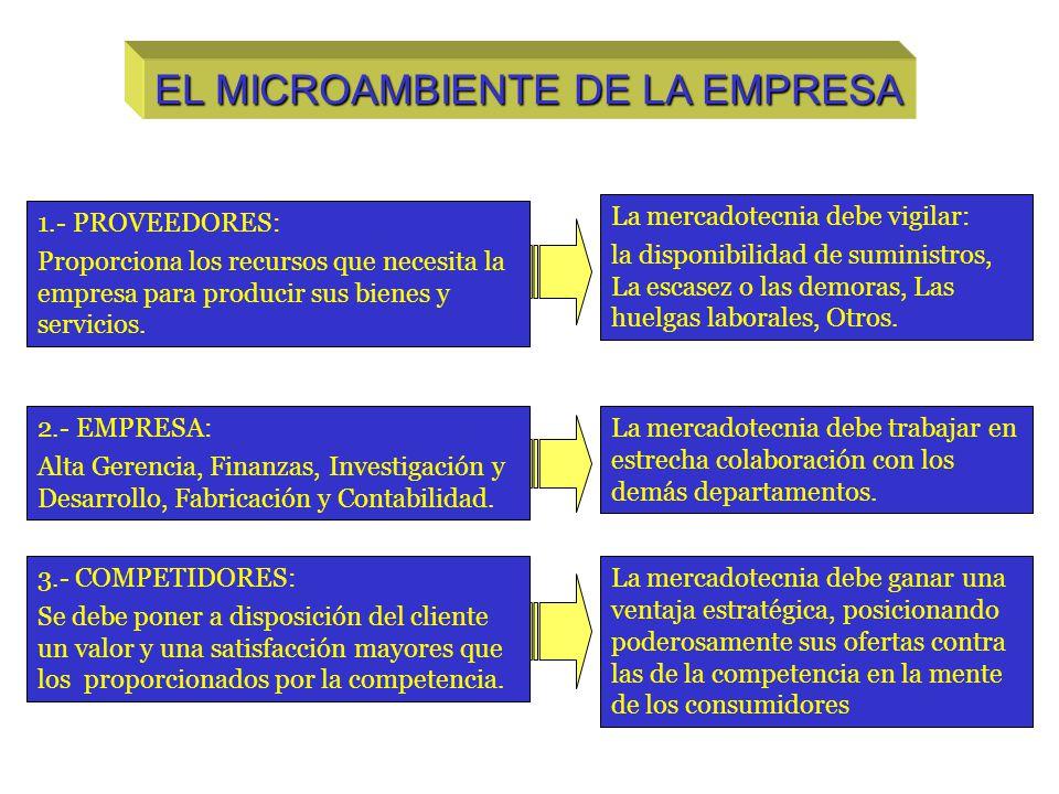 EL MICROAMBIENTE DE LA EMPRESA