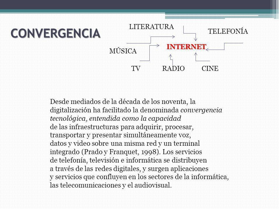 CONVERGENCIA LITERATURA TELEFONÍA INTERNET MÚSICA TV RADIO CINE