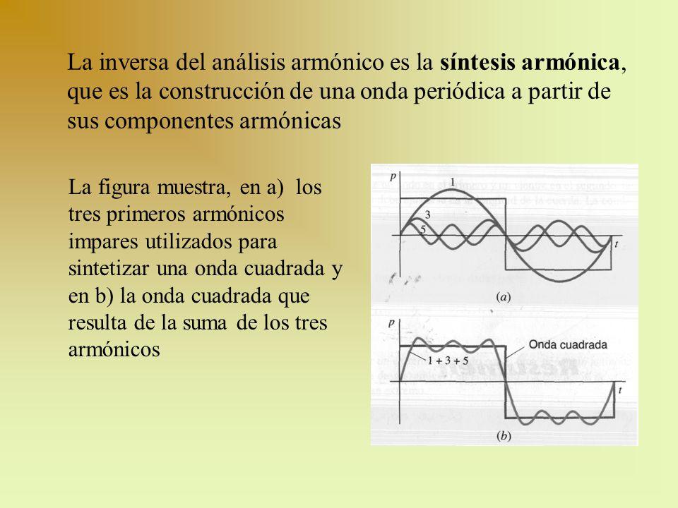 La inversa del análisis armónico es la síntesis armónica, que es la construcción de una onda periódica a partir de sus componentes armónicas