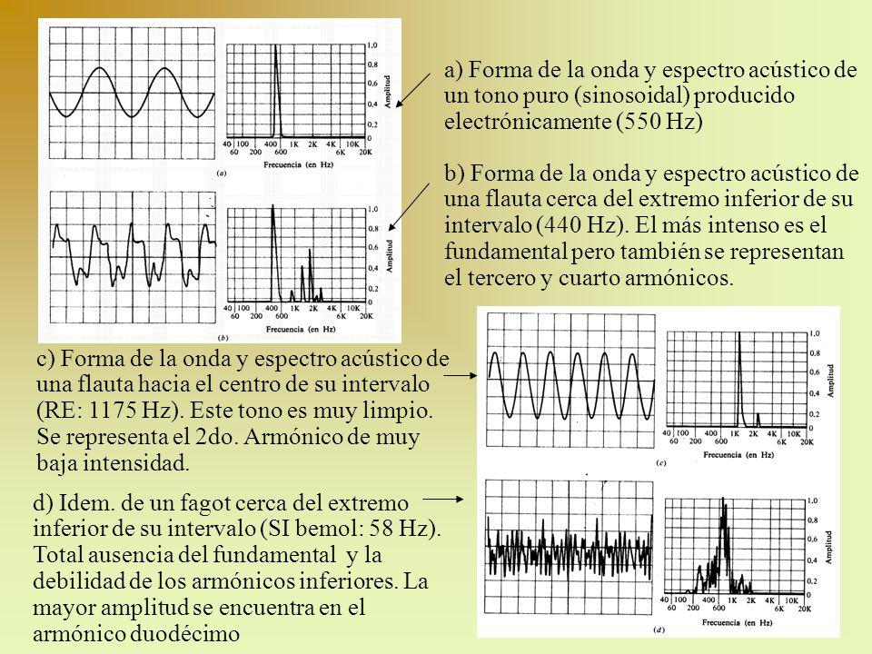 a) Forma de la onda y espectro acústico de un tono puro (sinosoidal) producido electrónicamente (550 Hz)