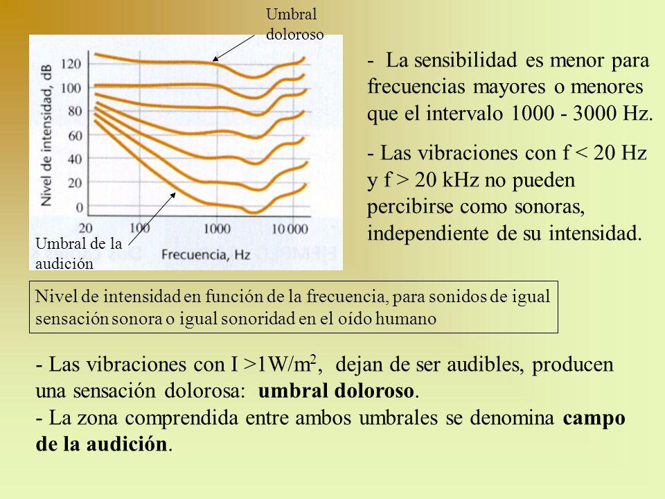 Umbral doloroso - La sensibilidad es menor para frecuencias mayores o menores que el intervalo 1000 - 3000 Hz.