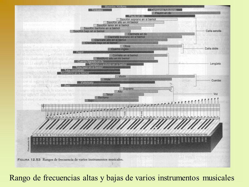 Rango de frecuencias altas y bajas de varios instrumentos musicales