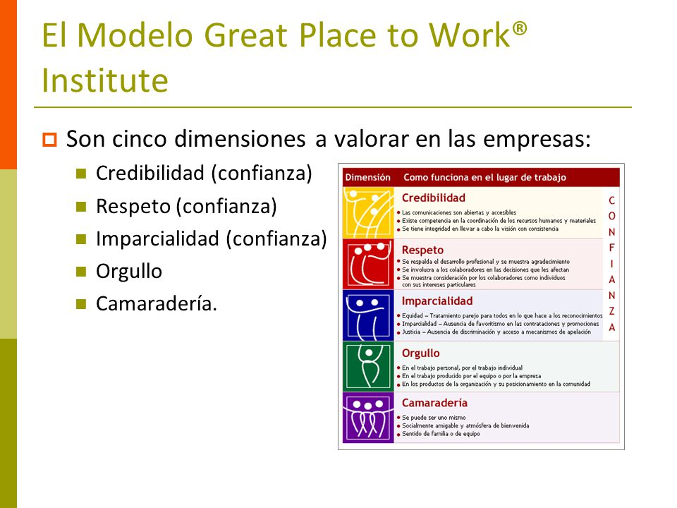 El Modelo Great Place to Work® Institute