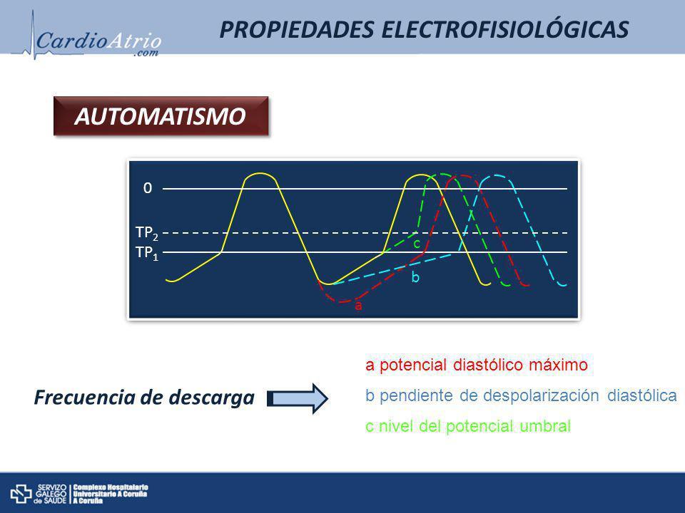 PROPIEDADES ELECTROFISIOLÓGICAS