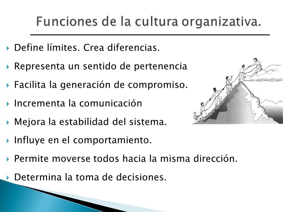 Funciones de la cultura organizativa.