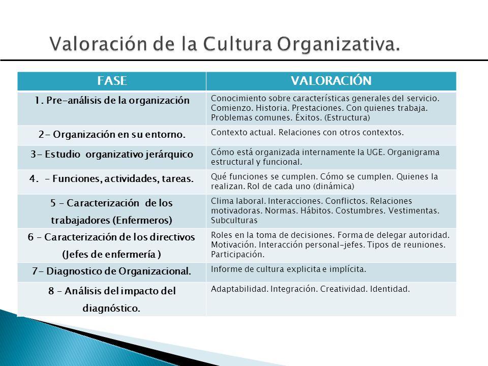Valoración de la Cultura Organizativa.