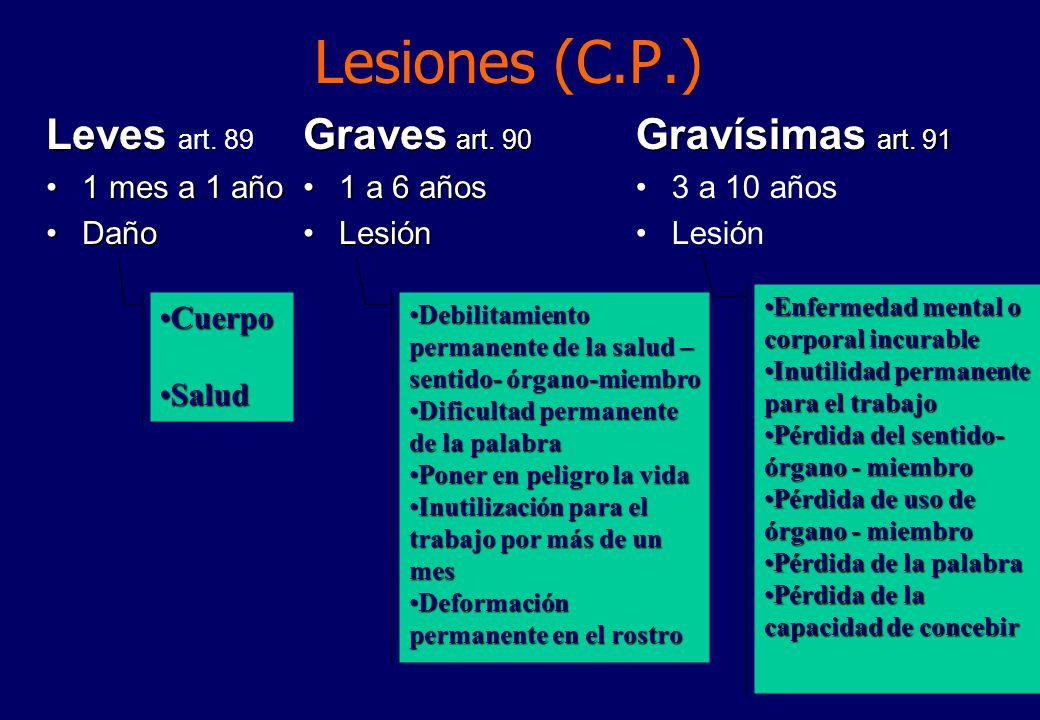 Lesiones (C.P.) Leves art. 89 Graves art. 90 Gravísimas art. 91