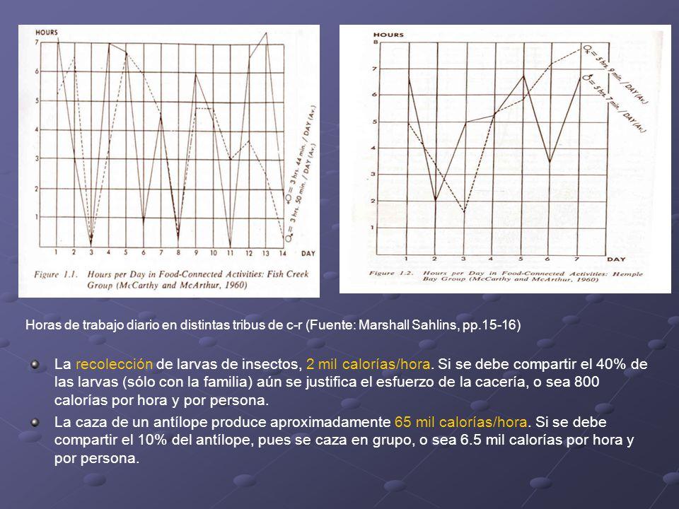 Horas de trabajo diario en distintas tribus de c-r (Fuente: Marshall Sahlins, pp.15-16)