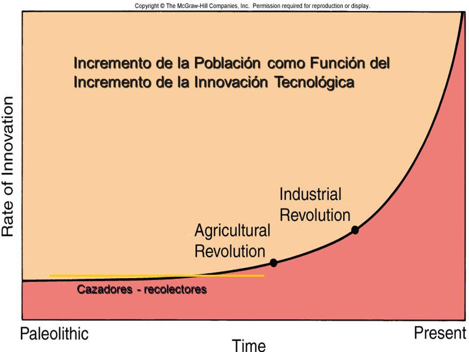 Incremento de la Población como Función del Incremento de la Innovación Tecnológica