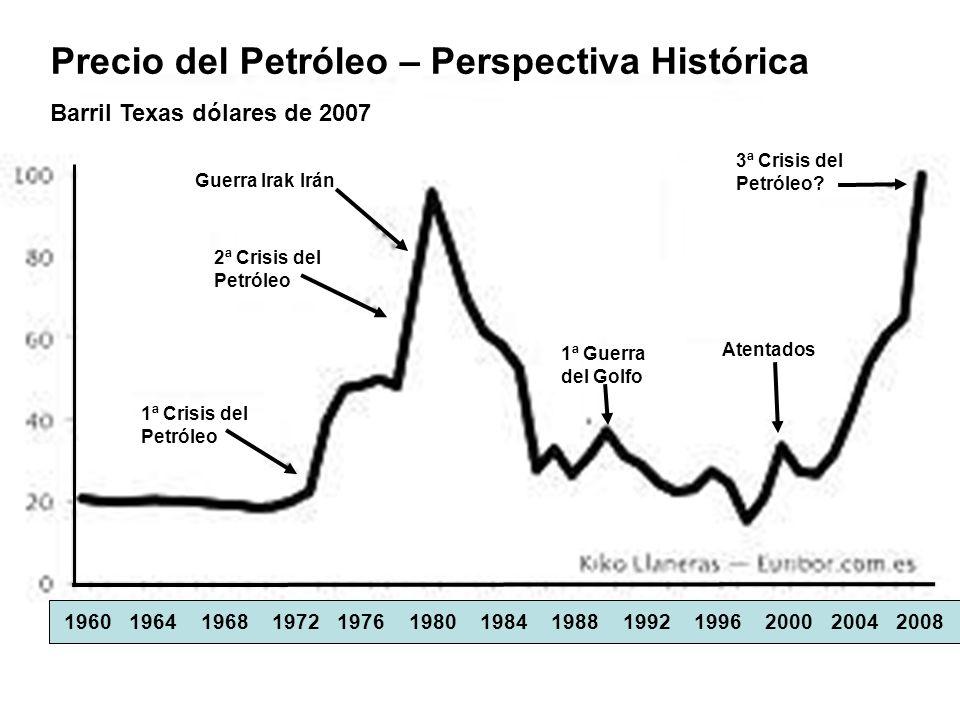 Precio del Petróleo – Perspectiva Histórica