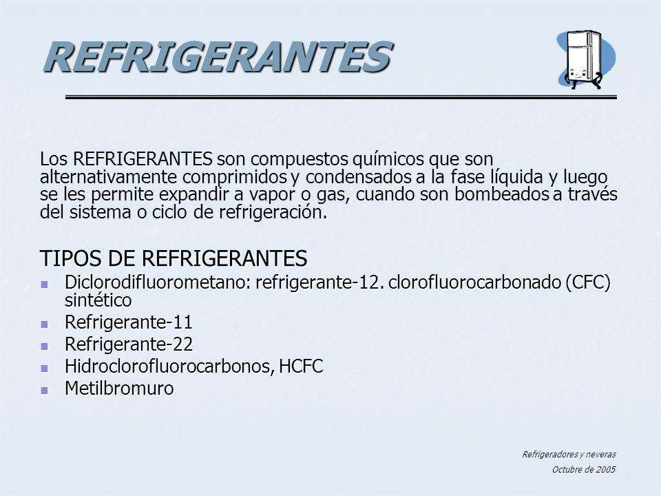 REFRIGERANTES TIPOS DE REFRIGERANTES