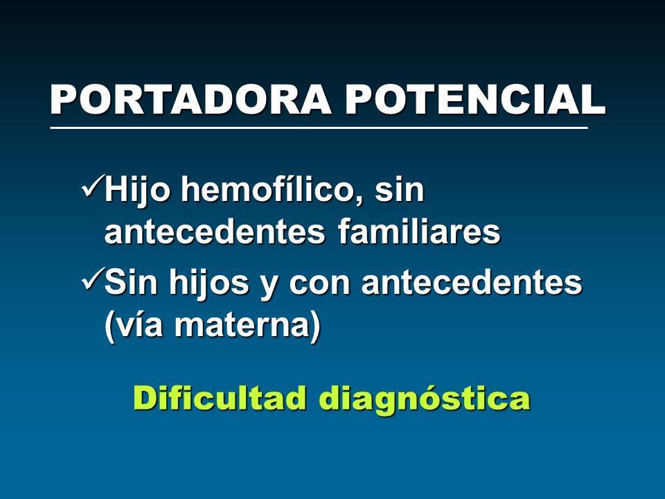 PORTADORA POTENCIAL Hijo hemofílico, sin antecedentes familiares