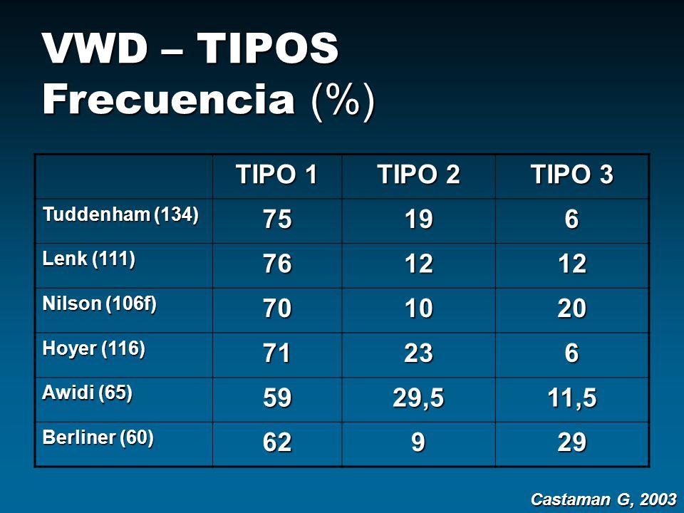 VWD – TIPOS Frecuencia (%)