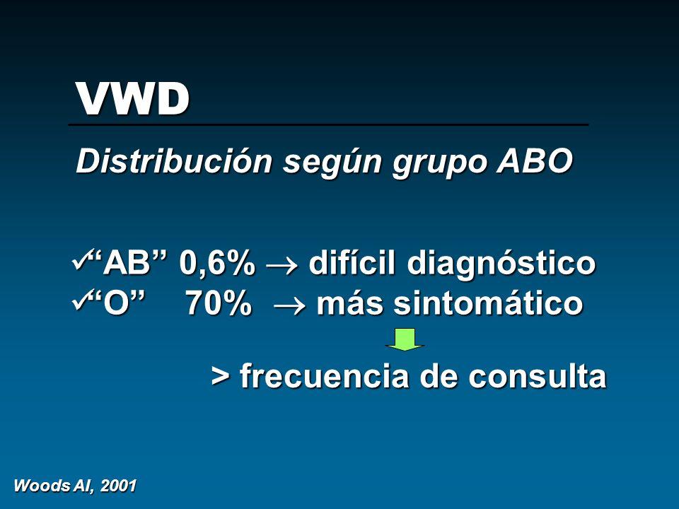 VWD Distribución según grupo ABO AB 0,6%  difícil diagnóstico