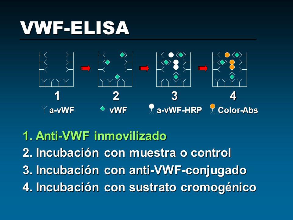 VWF-ELISA 1 2 3 4 1. Anti-VWF inmovilizado