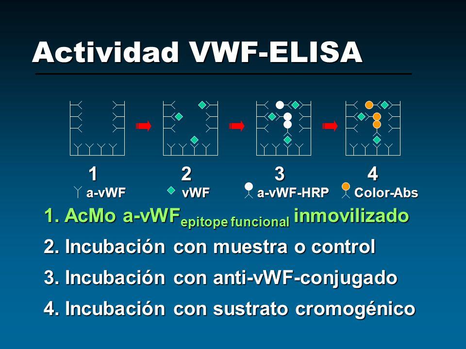 Actividad VWF-ELISA 1 2 3 4. a-vWF. vWF. a-vWF-HRP. Color-Abs. 1. AcMo a-vWFepitope funcional inmovilizado.