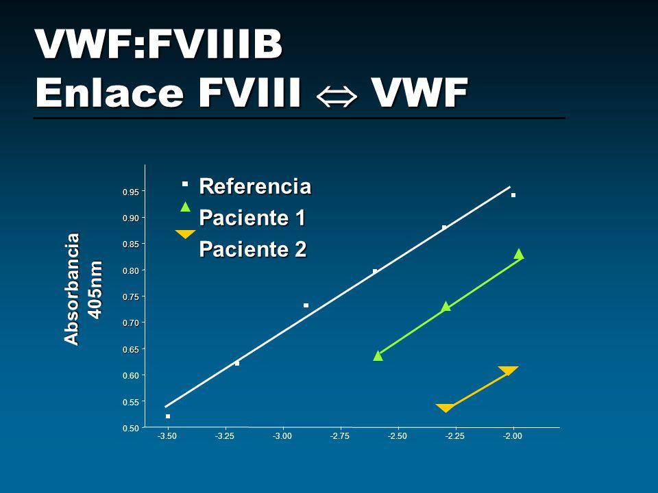 VWF:FVIIIB Enlace FVIII  VWF
