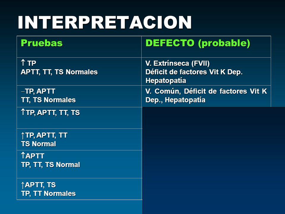 INTERPRETACION Pruebas DEFECTO (probable) ↑TP, APTT, TT ↑APTT, TS  TP