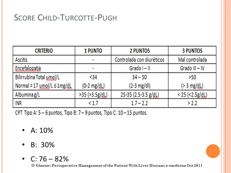 Score Child-Turcotte-Pugh
