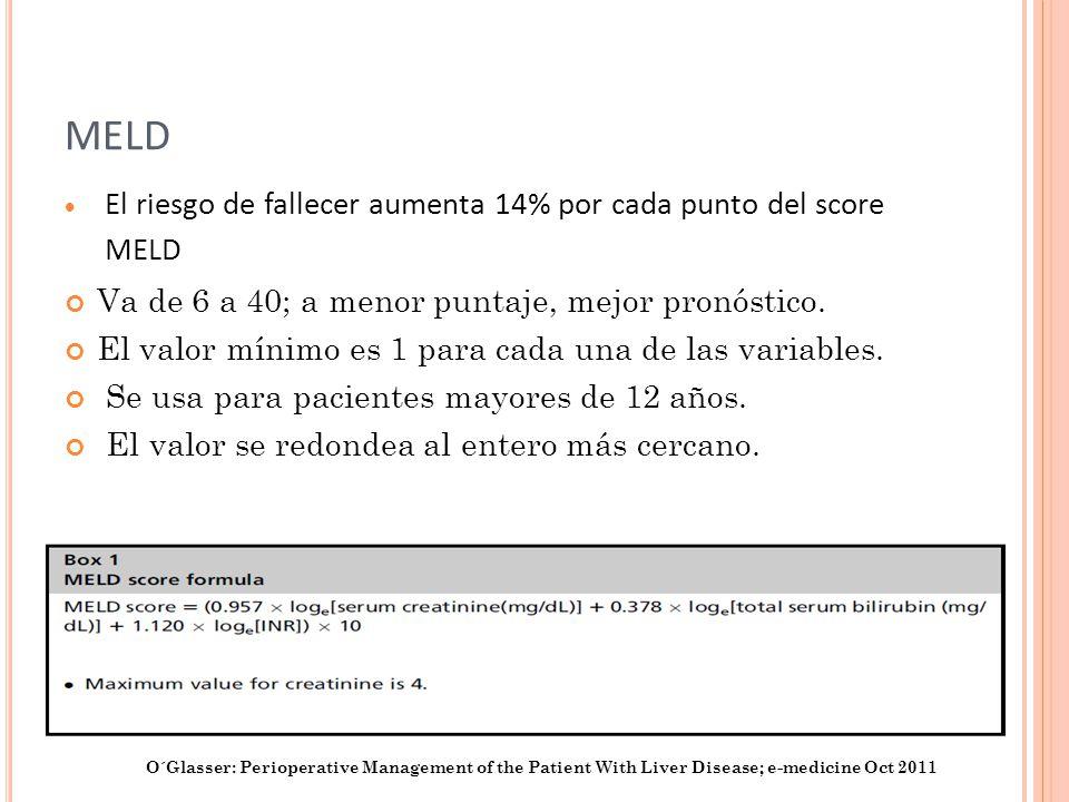 MELD El riesgo de fallecer aumenta 14% por cada punto del score MELD