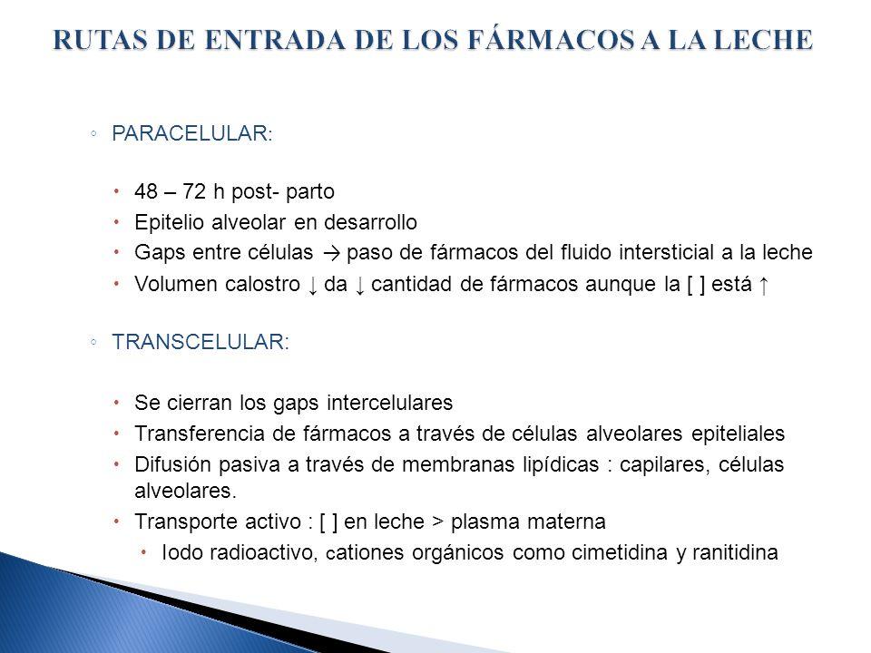RUTAS DE ENTRADA DE LOS FÁRMACOS A LA LECHE