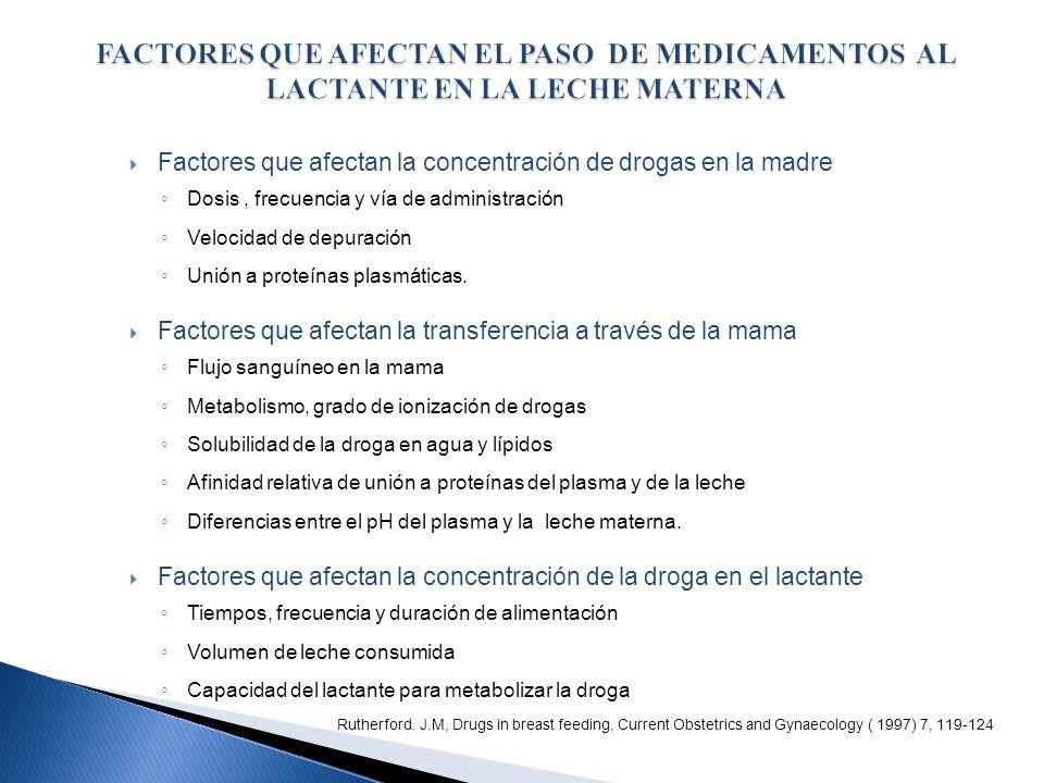 FACTORES QUE AFECTAN EL PASO DE MEDICAMENTOS AL LACTANTE EN LA LECHE MATERNA