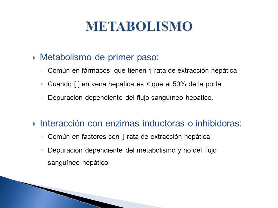 METABOLISMO Metabolismo de primer paso: