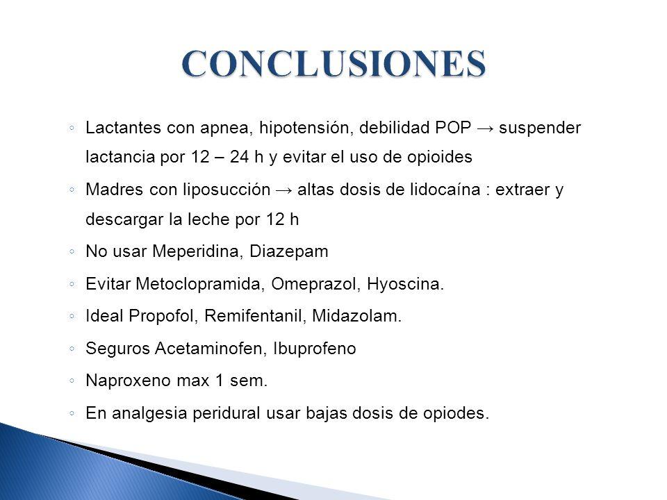 CONCLUSIONES Lactantes con apnea, hipotensión, debilidad POP → suspender lactancia por 12 – 24 h y evitar el uso de opioides.