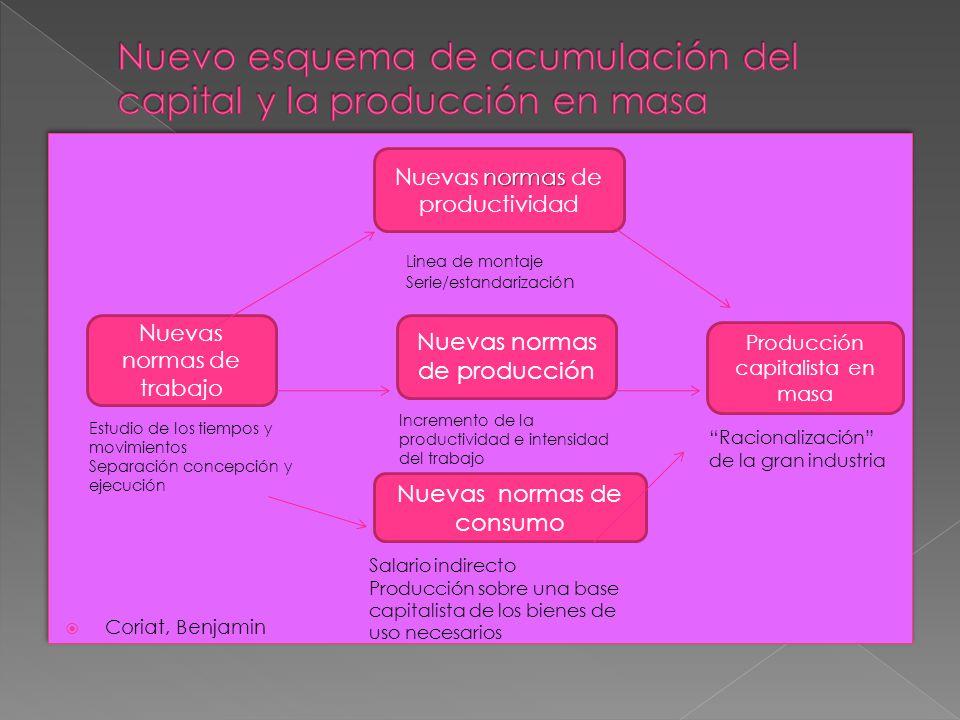 Nuevo esquema de acumulación del capital y la producción en masa