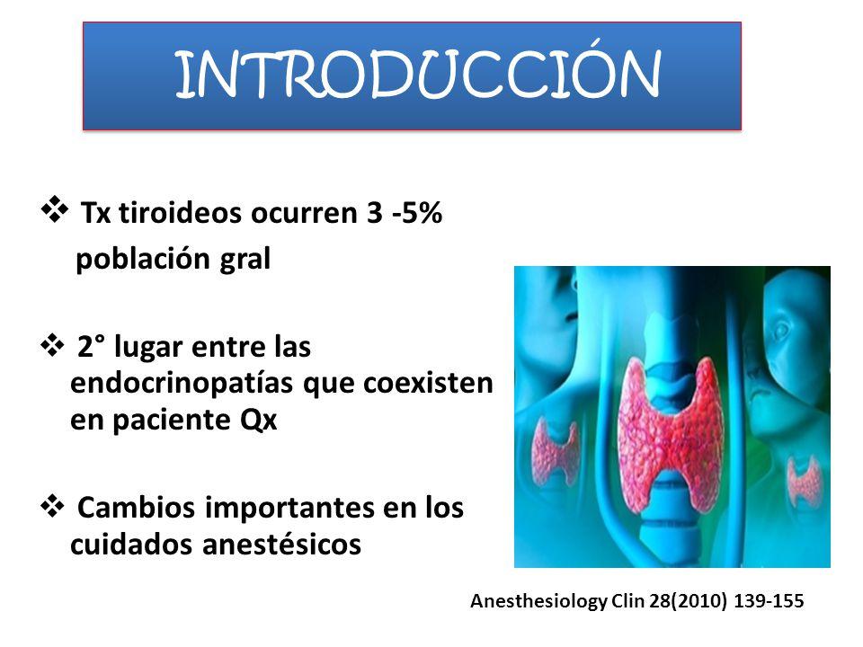 INTRODUCCIÓN Tx tiroideos ocurren 3 -5% población gral